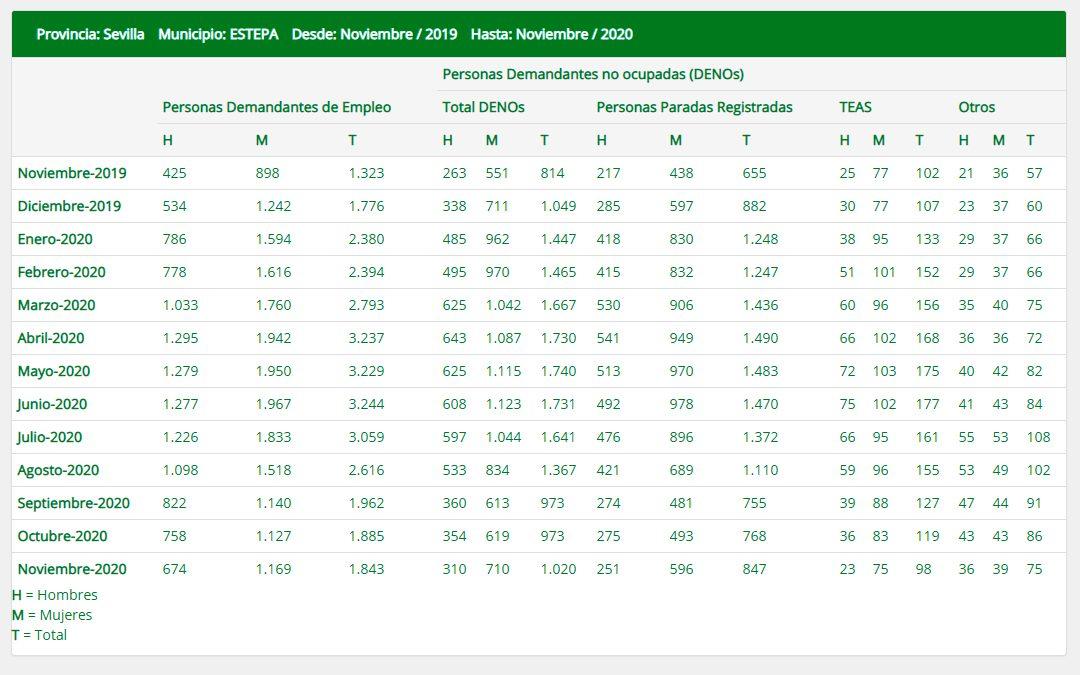 (Español) El empleo se mantiene en Estepa durante el mes de noviembre